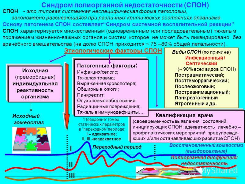 Виды СПОН (по причине) Инфекционный / Септический (~ 90% всех видов СПОН) Постравматический; Постгеморрагический; Послеожоговый; Постреанимационный; Панкреатогенный Ятрогенный и др. Синдром полиорганной недостаточности (СПОН) СПОН - это типовая систе