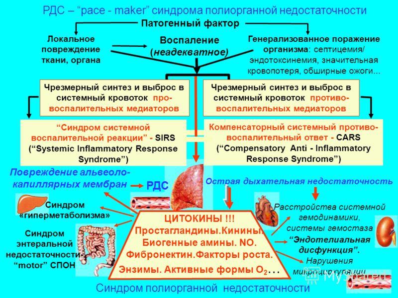 Синдром системной воспалительной реакции организма фото