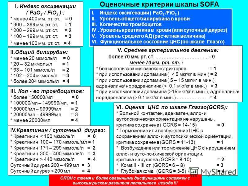 Оценочные критерии шкалы SOFA I. Индекс оксигенации ( PaO 2 /FiO 2 ) II. Уровень общего билирубина в крови III. Количество тромбоцитов IV. Уровень креатинина в крови (или суточный диурез) V. Уровень среднего АД (расчетная величина) VI. Функциональное