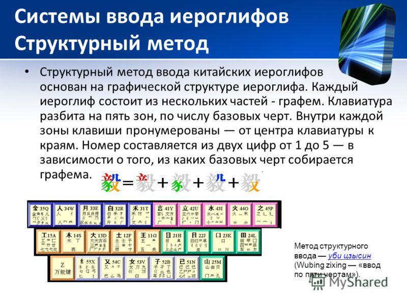 Системы ввода иероглифов Структурный метод Структурный метод ввода китайских иероглифов основан на графической структуре иероглифа. Каждый иероглиф состоит из нескольких частей - графем. Клавиатура разбита на пять зон, по числу базовых черт. Внутри к
