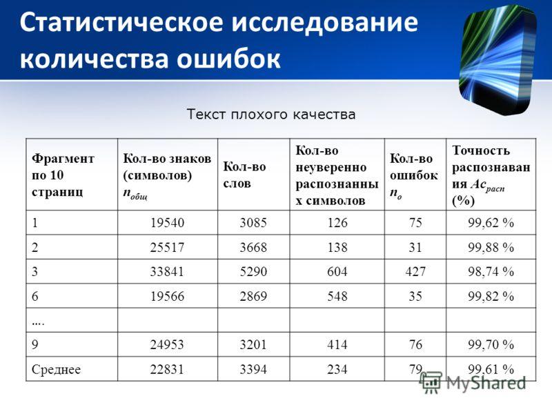 Статистическое исследование количества ошибок Фрагмент по 10 страниц Кол-во знаков (символов) n общ Кол-во слов Кол-во неуверенно распознанны х символов Кол-во ошибок n о Точность распознаван ия Ac расп (%) 11954030851267599,62 % 22551736681383199,88