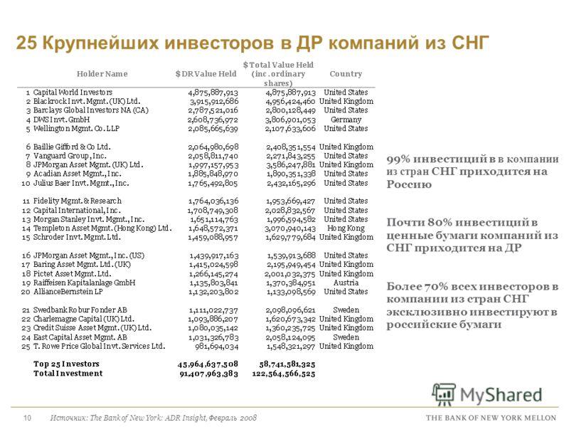 10 25 Крупнейших инвесторов в ДР компаний из СНГ 99% инвестиций в в компании из стран СНГ приходится на Россию Почти 80% инвестиций в ценные бумаги компаний из СНГ приходится на ДР Более 70% всех инвесторов в компании из стран СНГ эксклюзивно инвести