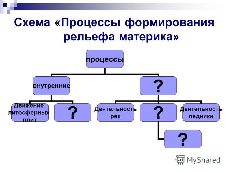 Схема «Процессы формирования рельефа материка» процессы внутренние Движение литосферных плит ? ? Деятельность рек ? ? Деятельность ледника