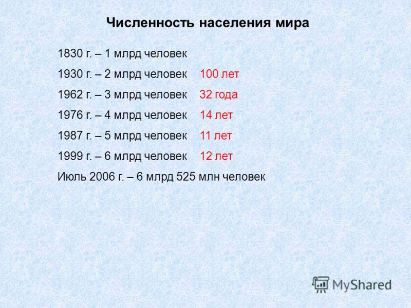 Численность населения мира 1830 г. – 1 млрд человек 1930 г. – 2 млрд человек 100 лет 1962 г. – 3 млрд человек 32 года 1976 г. – 4 млрд человек 14 лет 1987 г. – 5 млрд человек 11 лет 1999 г. – 6 млрд человек 12 лет Июль 2006 г. – 6 млрд 525 млн челове