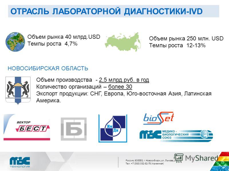 Россия, 630055, г. Новосибирск, ул. Лыкова,11 Тел. +7 (383) 332-52-75 (приемная) ОТРАСЛЬ ЛАБОРАТОРНОЙ ДИАГНОСТИКИ-IVD НОВОСИБИРСКАЯ ОБЛАСТЬ Объем производства - 2,5 млрд.руб. в год Количество организаций – более 30 Экспорт продукции: СНГ, Европа, Юго