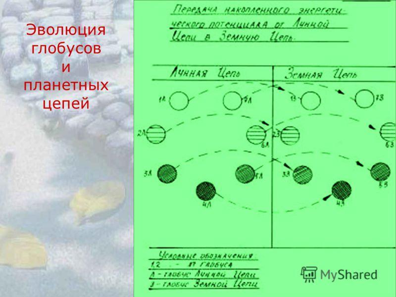 Эволюция глобусов и планетных цепей