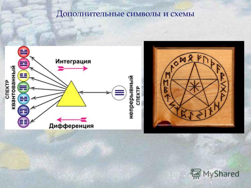 Дополнительные символы и схемы