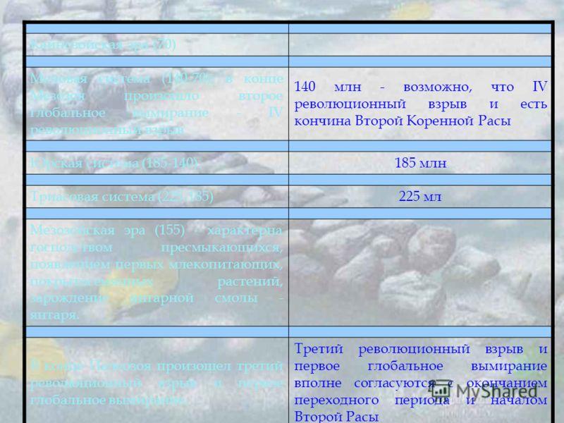 Кайнозойская эра (70) Меловая система (140-70); в конце Мезозоя произошло второе глобальное вымирание - IV революционный взрыв 140 млн - возможно, что IV революционный взрыв и есть кончина Второй Коренной Расы Юрская система (185-140)185 млн Триасова