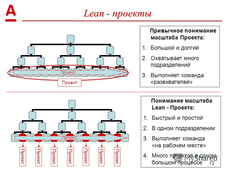 12 Lean - проекты Процесс Проект Привычное понимание масштаба Проекта: 1.Большой и долгий 2.Охватывает много подразделений 3.Выполняет команда «развивателей» Процесс Проект Понимание масштаба Lean - Проекта: 1.Быстрый и простой 2.В одном подразделени