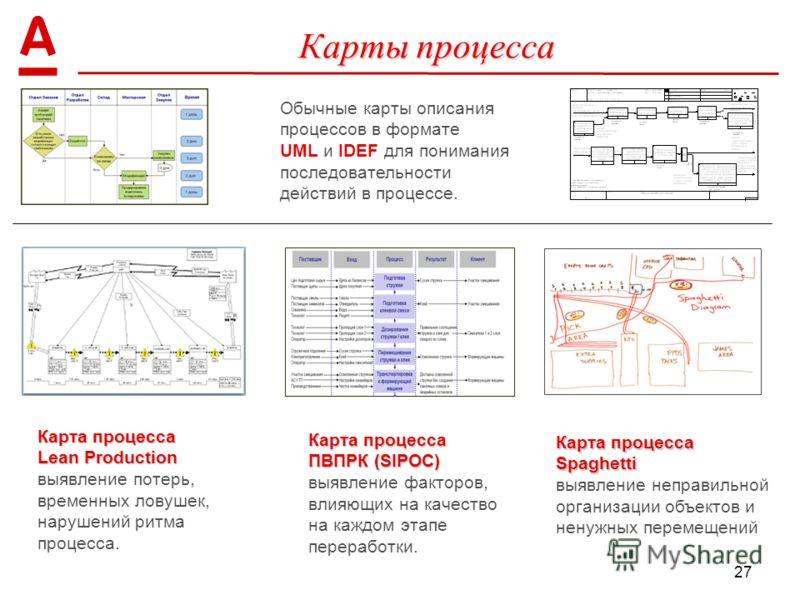 27 Карты процесса Карта процесса Lean Production Карта процесса Lean Production выявление потерь, временных ловушек, нарушений ритма процесса. Карта процесса ПВПРК (SIPOC) Карта процесса ПВПРК (SIPOC) выявление факторов, влияющих на качество на каждо