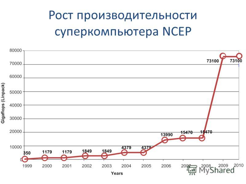 Рост производительности суперкомпьютера NCEP
