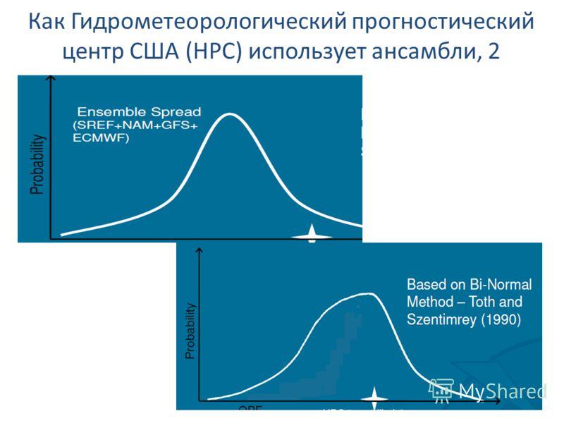 Как Гидрометеорологический прогностический центр США (HPC) использует ансамбли, 2