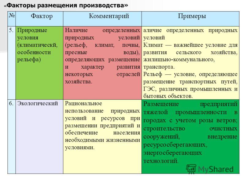 « Факторы размещения производства» Фактор Комментарий Примеры 5.Природные условия (климатическй, особенности рельефа) Наличие определенных природных условий (рельеф, климат, почвы, пресные воды), определяющих размещение и характер развития некоторых