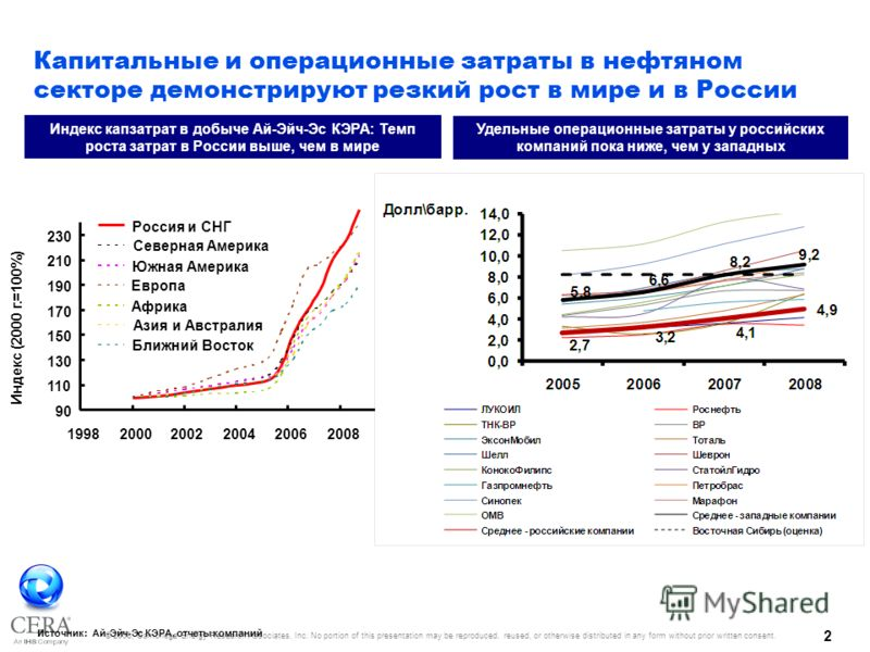 © 2008, Cambridge Energy Research Associates, Inc. No portion of this presentation may be reproduced, reused, or otherwise distributed in any form without prior written consent. 1 Уровень государственных изъятий в нефтяной отрасли в мире и в России С