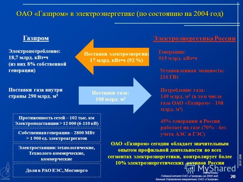 25.01.2006 20 ОАО «Газпром» в электроэнергетике (по состоянию на 2004 год) Газпром Электропотребление: 18,7 млрд. кВтч (из них 8% собственной генерации) Поставки газа внутри страны 290 млрд. м 3 Поставки газа: 108 млрд. м 3 Поставки электроэнергии: 1