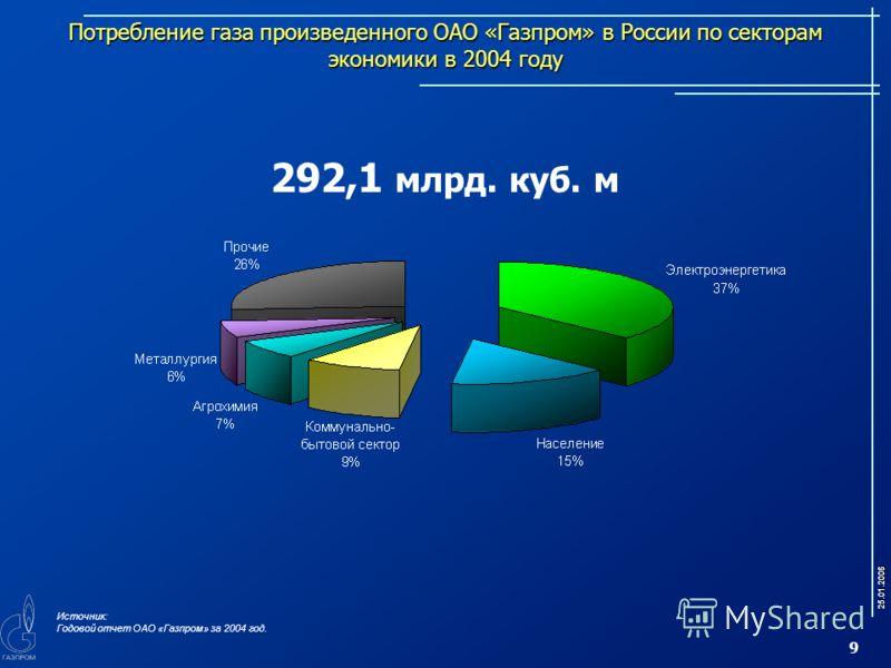 25.01.2006 9 Потребление газа произведенного ОАО «Газпром» в России по секторам экономики в 2004 году 292,1 млрд. куб. м Источник: Годовой отчет ОАО «Газпром» за 2004 год.
