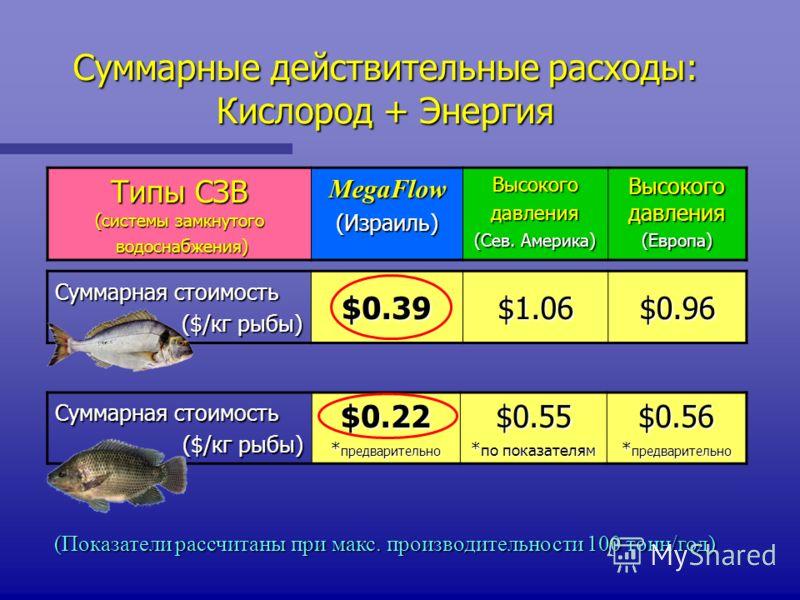 Суммарные действительные расходы: Кислород + Энергия Типы СЗВ (системы замкнутого водоснабжения) водоснабжения)MegaFlow (Израиль) Высокогодавления (Сев. Америка) Высокого давления (Европа) Суммарная стоимость ($/кг рыбы) $0.39$1.06$0.96 (Показатели р