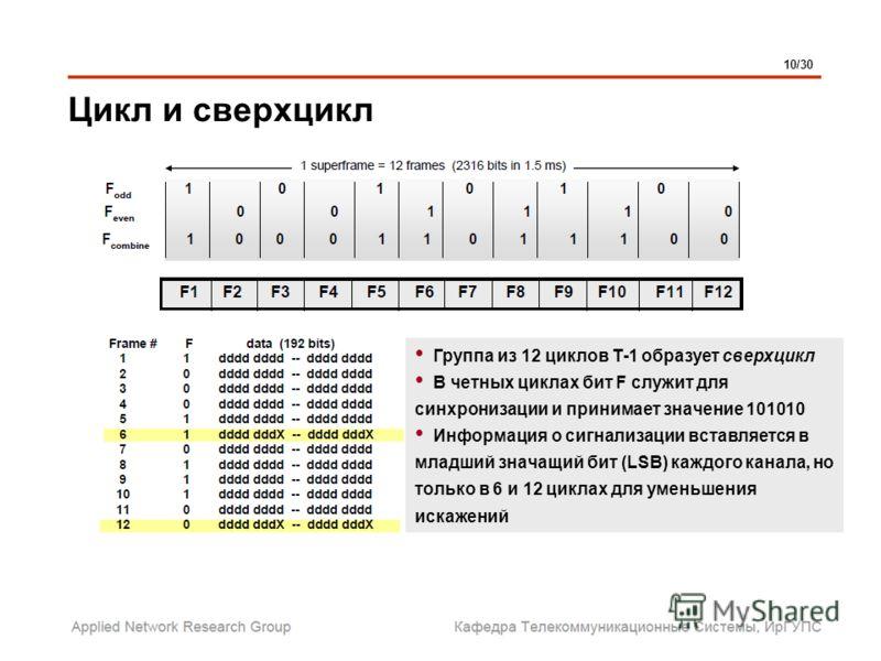 Цикл и сверхцикл 10/30 Группа из 12 циклов Т-1 образует сверхцикл В четных циклах бит F служит для синхронизации и принимает значение 101010 Информация о сигнализации вставляется в младший значащий бит (LSB) каждого канала, но только в 6 и 12 циклах