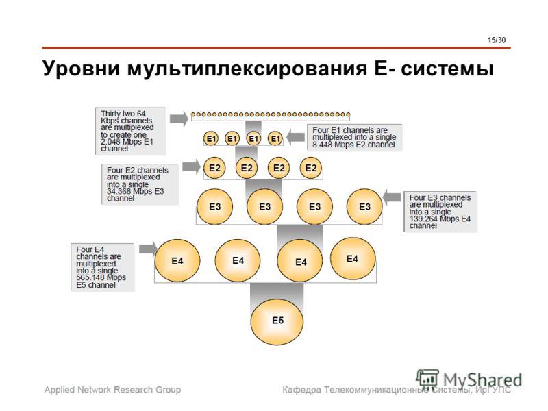 Уровни мультиплексирования Е- системы 15/30