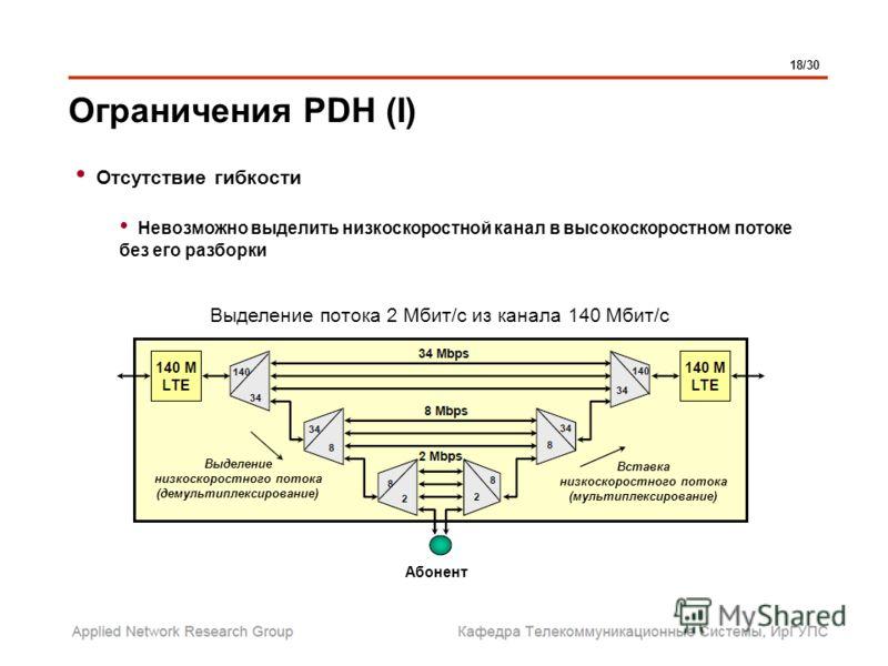 Ограничения PDH (I) 18/30 Абонент Выделение низкоскоростного потока (демультиплексирование) Вставка низкоскоростного потока (мультиплексирование) Выделение потока 2 Мбит/с из канала 140 Мбит/с Отсутствие гибкости Невозможно выделить низкоскоростной к