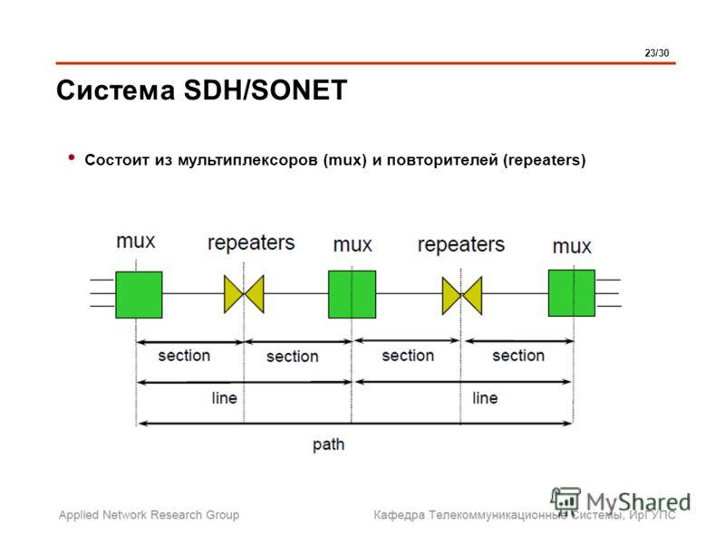 Система SDH/SONET 23/30 Состоит из мультиплексоров (mux) и повторителей (repeaters)