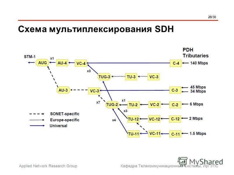 Схема мультиплексирования SDH 28/30
