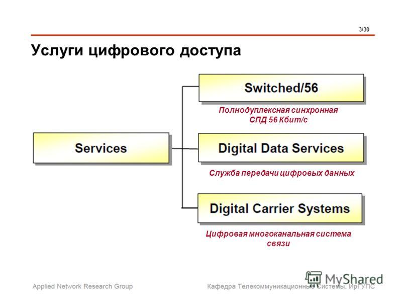 Услуги цифрового доступа 3/30 Цифровая многоканальная система связи Служба передачи цифровых данных Полнодуплексная синхронная СПД 56 Кбит/с
