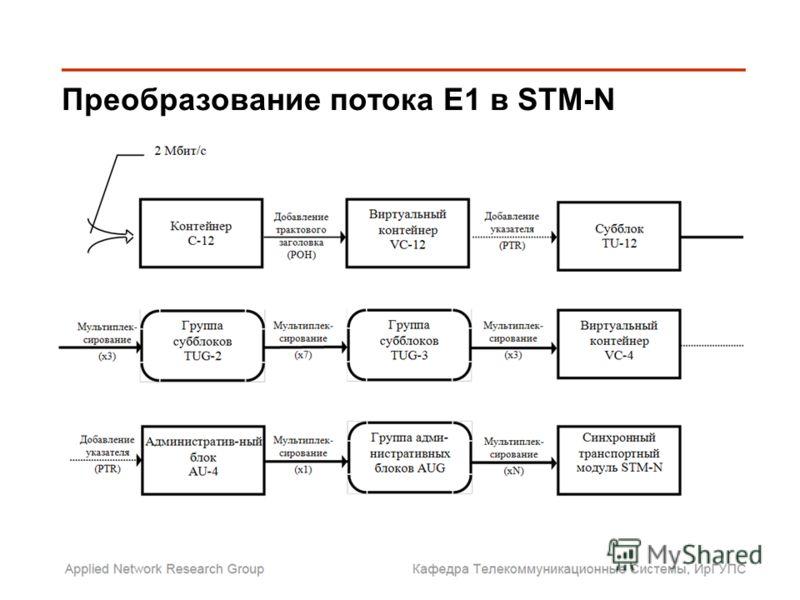 Преобразование потока Е1 в STM-N