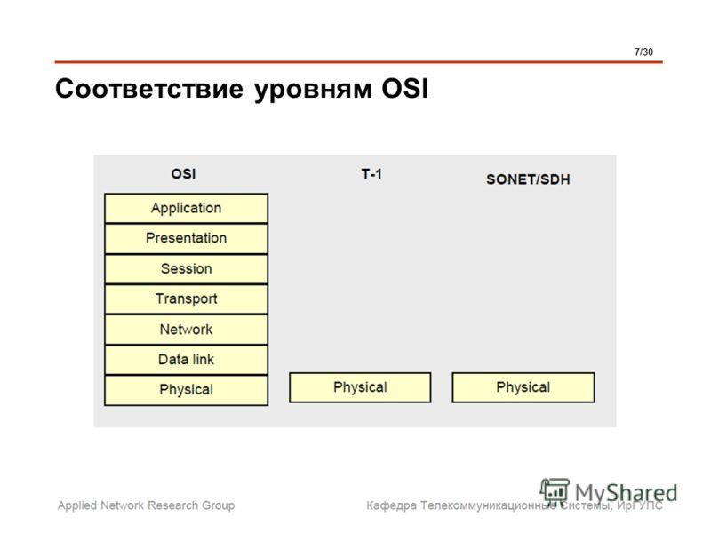 Соответствие уровням OSI 7/30