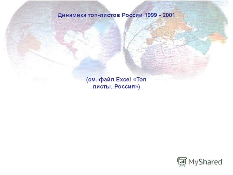 Динамика топ-листов России 1999 - 2001 (см. файл Excel «Топ листы. Россия»)