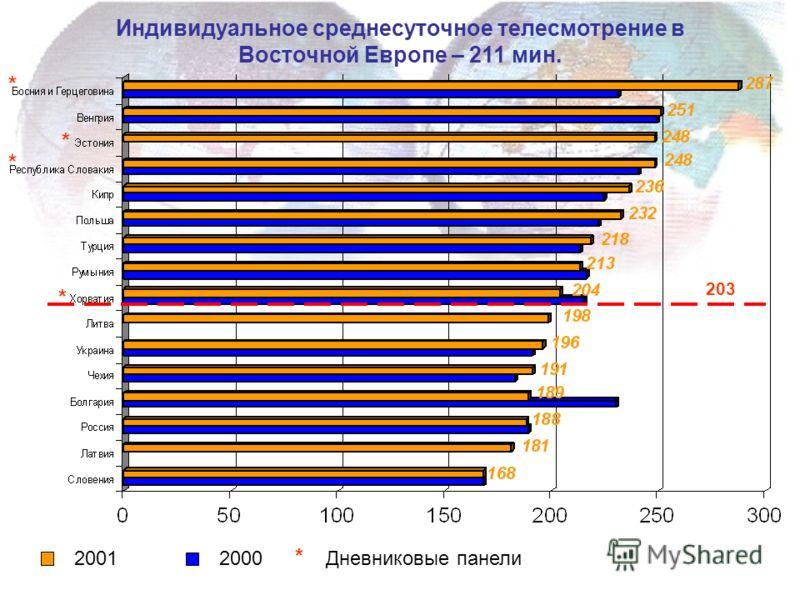 Индивидуальное среднесуточное телесмотрение в Восточной Европе – 211 мин. 2001 2000 203 * * * * * Дневниковые панели