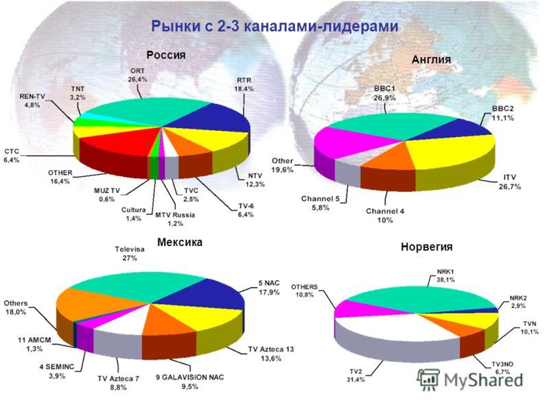 Норвегия Англия Мексика Россия Рынки с 2-3 каналами-лидерами