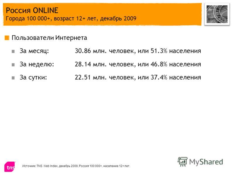 Россия ONLINE Города 100 000+, возраст 12+ лет, декабрь 2009 Пользователи Интернета За месяц:30.86 млн. человек, или 51.3% населения За неделю: 28.14 млн. человек, или 46.8% населения За сутки: 22.51 млн. человек, или 37.4% населения Источник: TNS We
