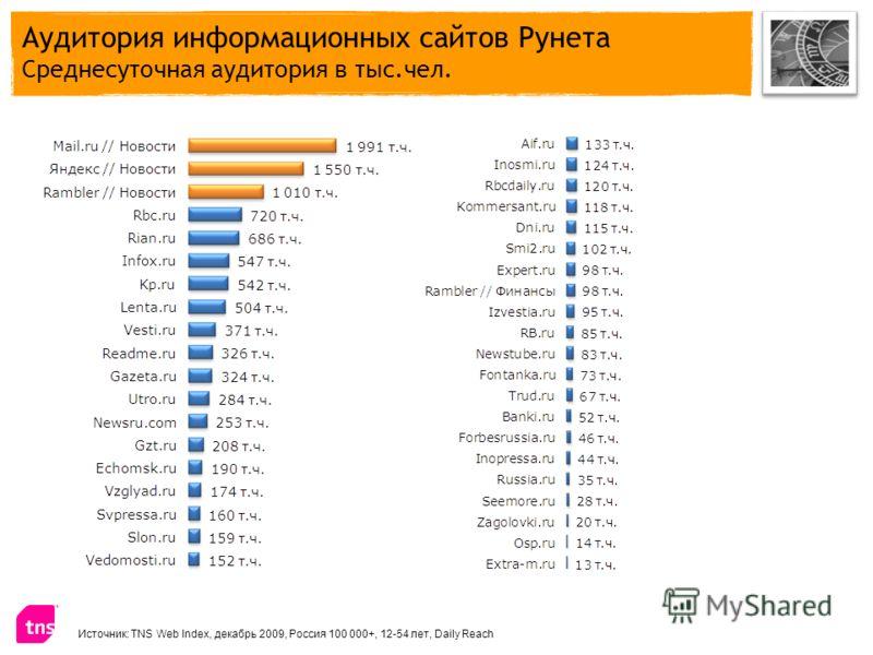 Аудитория информационных сайтов Рунета Среднесуточная аудитория в тыс.чел. Источник: TNS Web Index, декабрь 2009, Россия 100 000+, 12-54 лет, Daily Reach