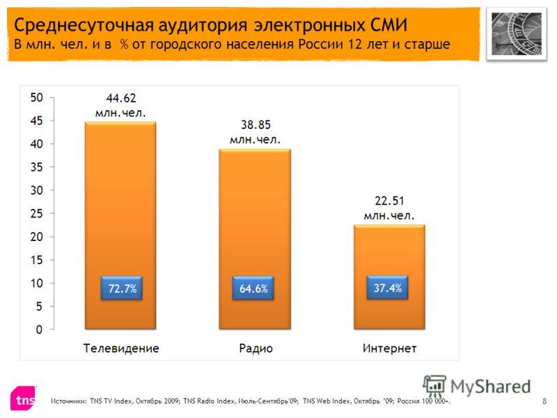 Среднесуточная аудитория электронных СМИ В млн. чел. и в % от городского населения России 12 лет и старше Источники: TNS TV Index, Октябрь 2009; TNS Radio Index, Июль-Сентябрь'09; TNS Web Index, Октябрь 09; Россия 100 000+. 8