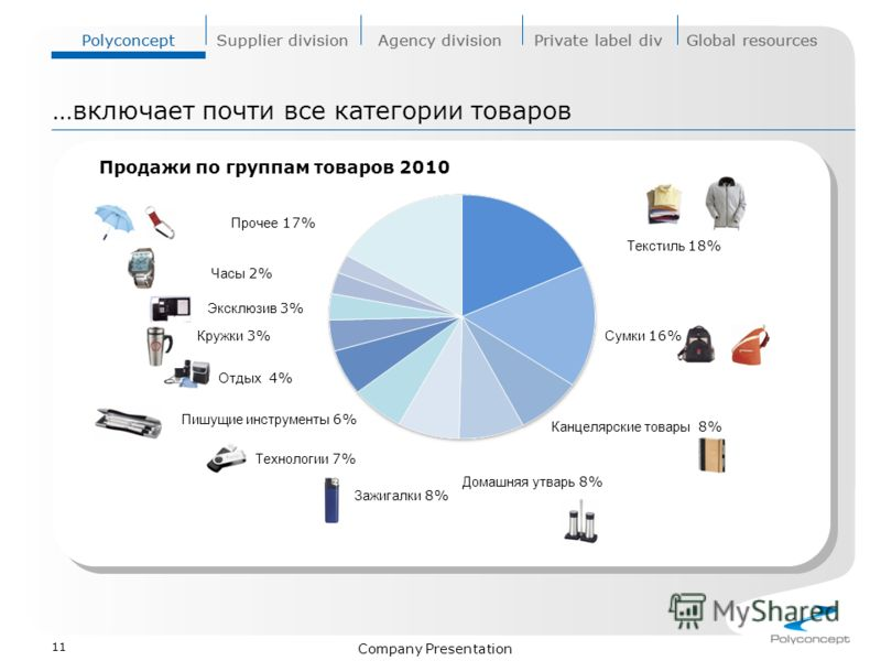 PolyconceptSupplier divisionAgency divisionPrivate label divGlobal resources Company Presentation Продажи по группам товаров 2010 11 …включает почти все категории товаров PolyconceptSupplier divisionAgency divisionPrivate label divGlobal resources Те