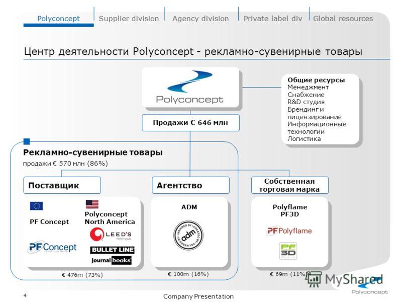 PolyconceptSupplier divisionAgency divisionPrivate label divGlobal resources Company Presentation 4 Центр деятельности Polyconcept - рекламно-сувенирные товары Общие ресурсы Менеджмент Снабжение R&D студия Брендинг и лицензирование Информационные тех