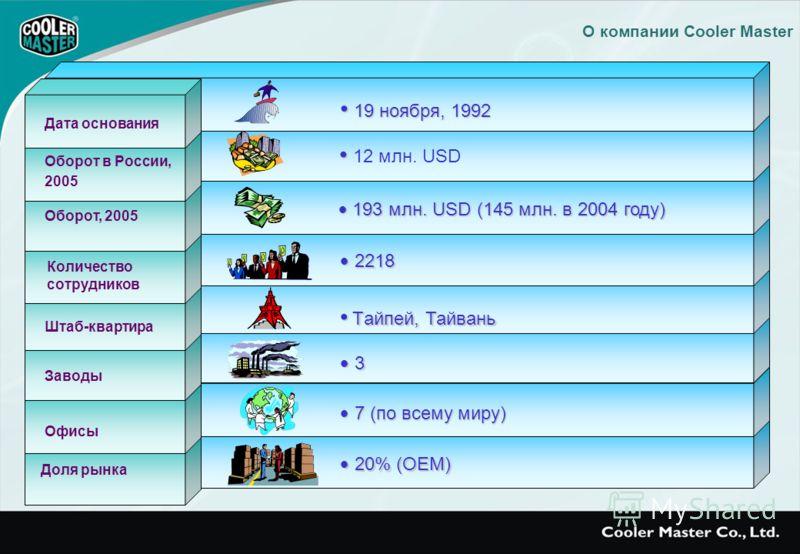 О компании Cooler Master 20% (OEM) 20% (OEM) 19 ноября, 1992 19 ноября, 1992 12 млн. USD 193 млн. USD (145 млн. в 2004 году) 193 млн. USD (145 млн. в 2004 году) 2218 2218 Tайпей, Тайвань Tайпей, Тайвань 3 3 7 (по всему миру) 7 (по всему миру) Штаб-кв