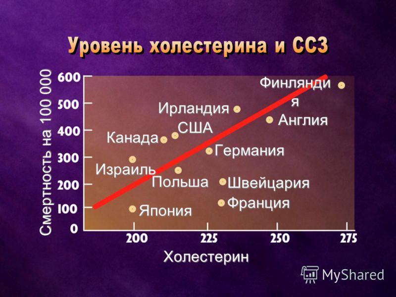курильщикикурильщики гипертоникигипертоники люди с повышенным уровнем холестериналюди с повышенным уровнем холестерина