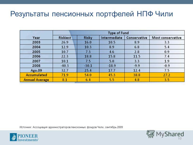 Результаты пенсионных портфелей НПФ Чили Источник: Ассоциация администраторов пенсионных фондов Чили, сентябрь 2009 10