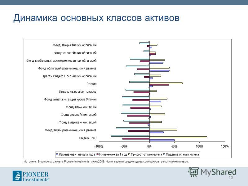 Динамика основных классов активов 13 Источник: Bloomberg, расчеты Pioneer Investments, июнь 2009. Используется среднегодовая доходность, рассчитанная в евро.