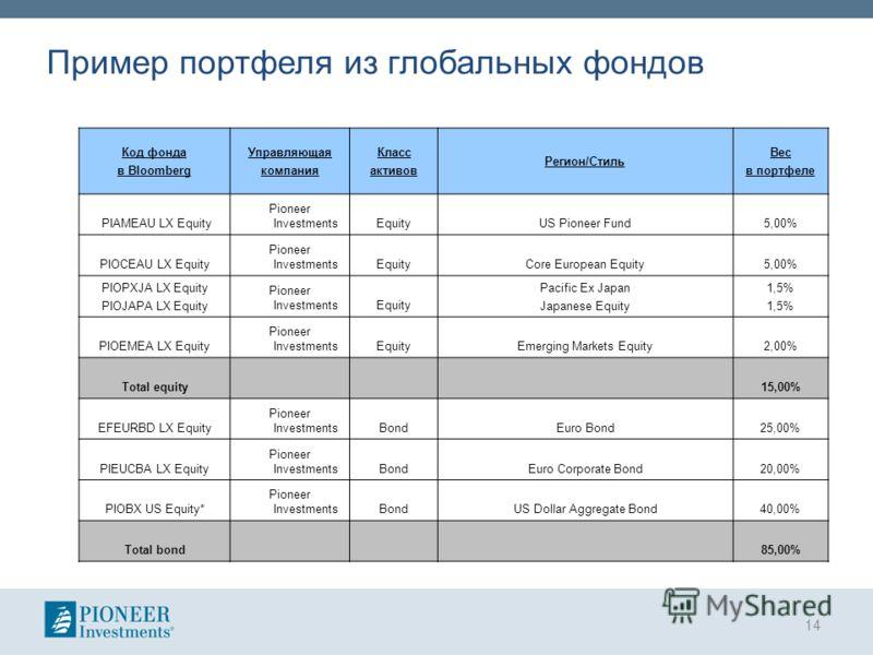Пример портфеля из глобальных фондов 14 Код фонда в Bloomberg Управляющая компания Класс активов Регион/Стиль Вес в портфеле PIAMEAU LX Equity Pioneer InvestmentsEquityUS Pioneer Fund5,00% PIOCEAU LX Equity Pioneer InvestmentsEquityCore European Equi