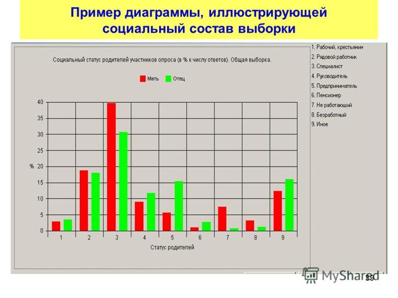 39 Пример диаграммы, иллюстрирующей социальный состав выборки