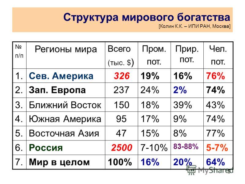 5 Структура мирового богатства [Колин К.К. – ИПИ РАН, Москва] п/п Регионы мира Всего (тыс. $ ) Пром. пот. Прир. пот. Чел. пот. 1.Сев. Америка32619%16%76% 2.Зап. Европа23724%2%74% 3.Ближний Восток15018%39%43% 4.Южная Америка9517%9%74% 5.Восточная Азия
