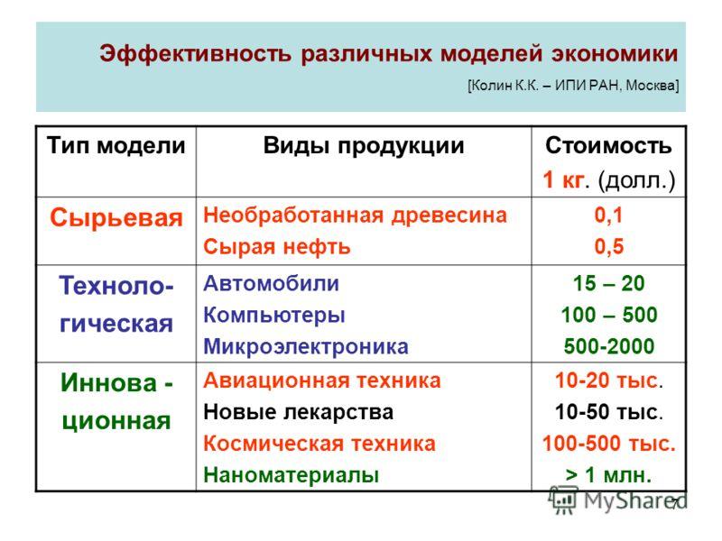 7 Эффективность различных моделей экономики [Колин К.К. – ИПИ РАН, Москва] Тип моделиВиды продукцииСтоимость 1 кг. (долл.) Сырьевая Необработанная древесина Сырая нефть 0,1 0,5 Техноло- гическая Автомобили Компьютеры Микроэлектроника 15 – 20 100 – 50