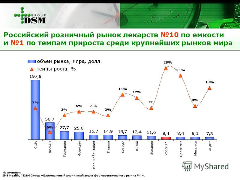 Российский розничный рынок лекарств 10 по емкости и 1 по темпам прироста среди крупнейших рынков мира Источники: IMS Health, *DSM Group «Ежемесячный розничный аудит фармацевтического рынка РФ».