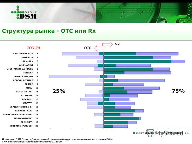 Источник: DSM Group «Ежемесячный розничный аудит фармацевтического рынка РФ». СМК соответствует требованиям ISO 9001:2000 Структура рынка - ОТС или Rx 25%75%