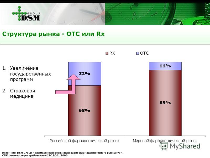 Структура рынка - ОТС или Rx Источник: DSM Group «Ежемесячный розничный аудит фармацевтического рынка РФ». СМК соответствует требованиям ISO 9001:2000 1.Увеличение государственных программ 2.Страховая медицина