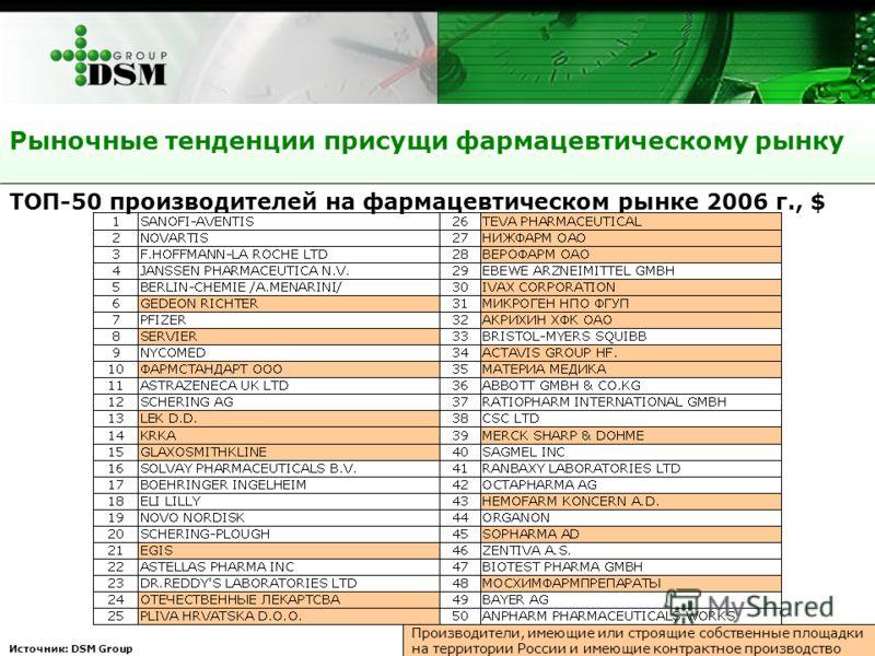 Рыночные тенденции присущи фармацевтическому рынку Источник: DSM Group ТОП-50 производителей на фармацевтическом рынке 2006 г., $ Производители, имеющие или строящие собственные площадки на территории России и имеющие контрактное производство