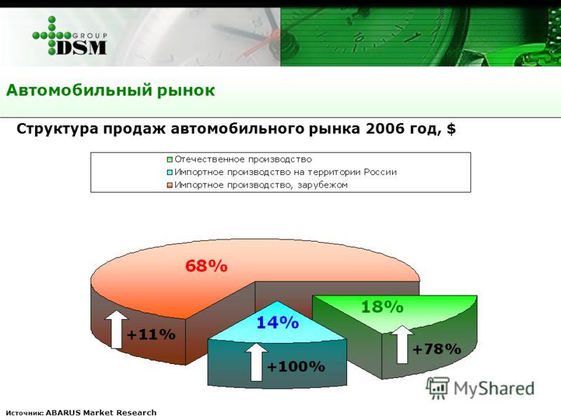 Автомобильный рынок Источник: ABARUS Market Research Структура продаж автомобильного рынка 2006 год, $